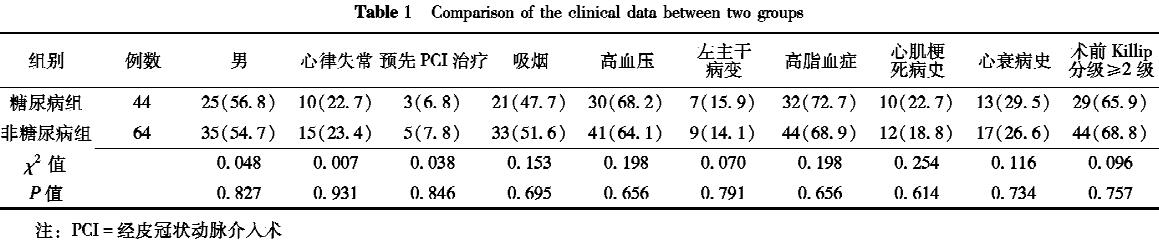 Comparison of the clinical data between two groups